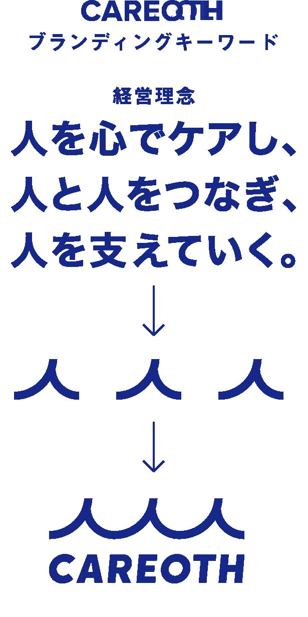 ブランディングキーワード